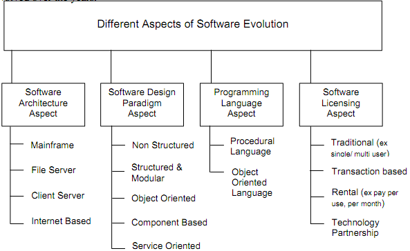 1181_software evolution.png