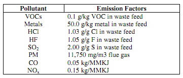 1182_Estimate the Hourly Emissions - Source Emission Factors.png