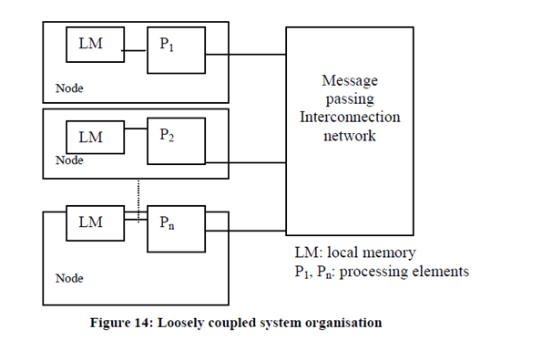 1185_Loosely Coupled Systems.png