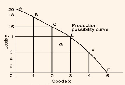 1190_Production Possibility Curve.jpg