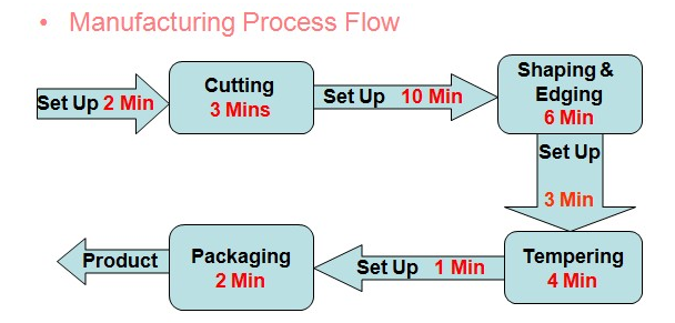 120_Production Process in a Company.png