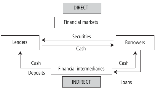 121_Structure of financial systems.png