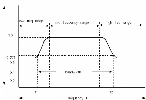 1224_Explain frequency response curve of a  RC coupled amplifier.png