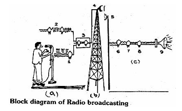 1227_radio communication.png