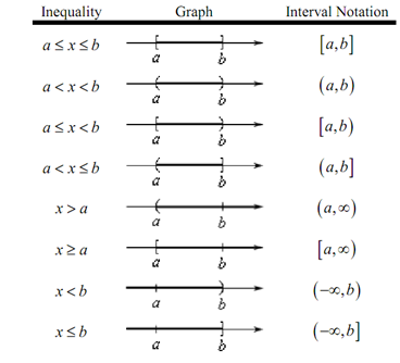 122_Interval notation.png