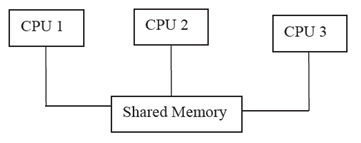 1238_Shared memory.png