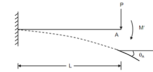 1239_Calculated the slope of the cantilever.png