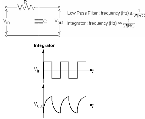 1247_Principle of operation of an integrating circuit.png