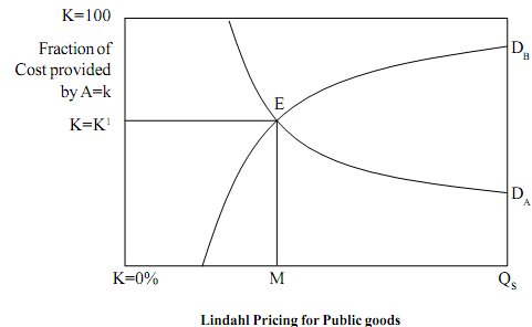lindahl pricing and equilibrium proof Landmarks in general equilibrium duncan k foley introduces lindahl equilibrium for general to prove marginal cost pricing equilibrium in models of.