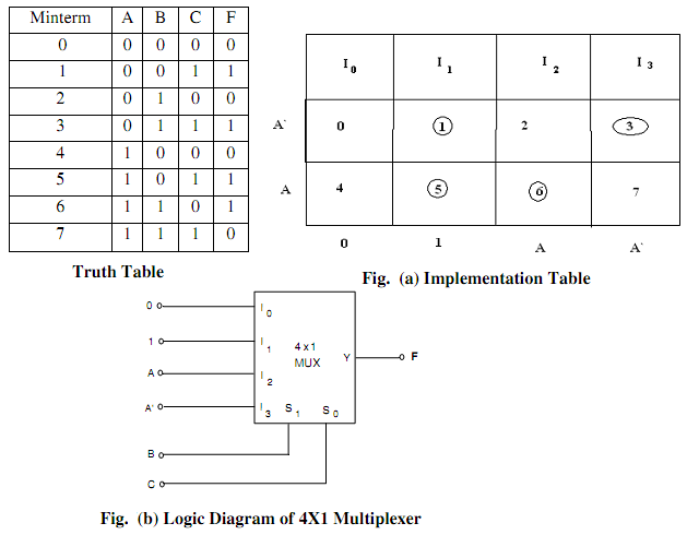 Design a 4 to 1 multiplexer computer engineering for 1 to 4 demux truth table
