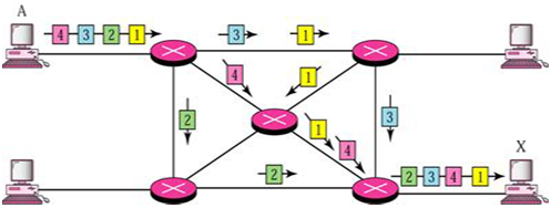 1264_Source to Destination Data Transfer - Datagram approach.png