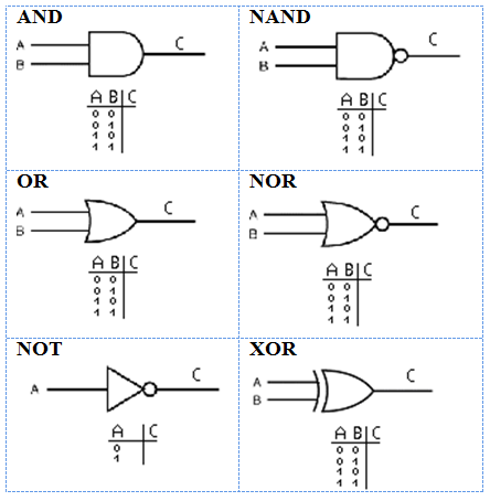 1271_Determine the Values of the Output of the Logic Gates.png