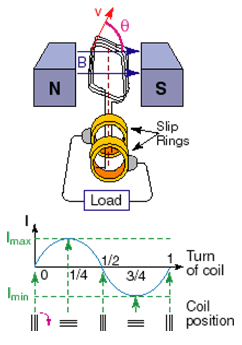 1279_What are the Electric Generators 1.png
