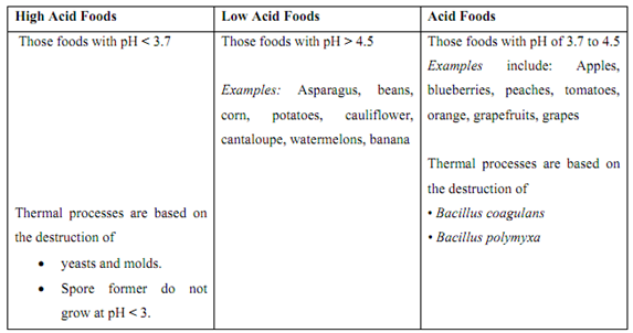 ph biology define classification of foods based on ph biology