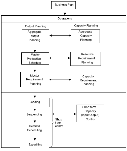 1291_Operation Planning and Scheduling System.png