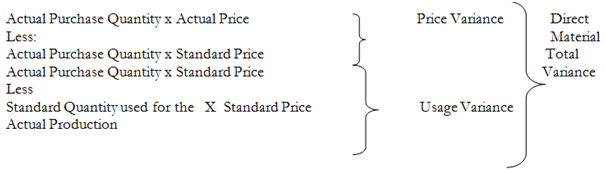 1303_Direct Material Price Variances.png