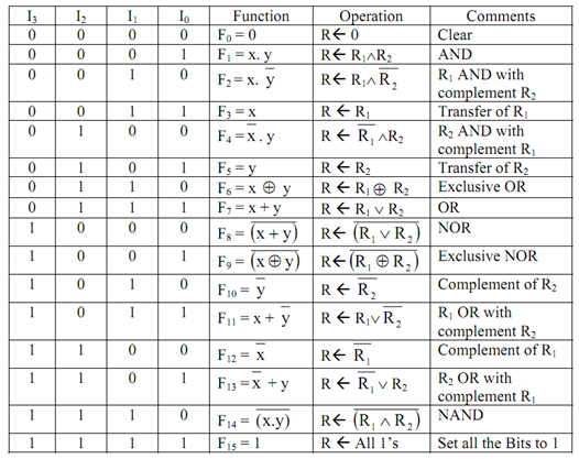 1311_Implementation of Logic Micro-operations.png