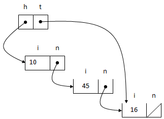 1322_Working of Ordered linked list5.png