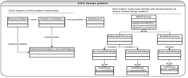 1323_Data Access Objects  (DOA) in  JDBC.png