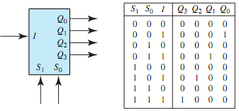 block diagram and the truth table of a demultiplexer electrical rh expertsmind com