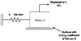 1354_Determine the displacement of the mass.png