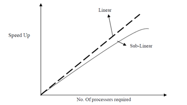 1354_Speed-up vs. Number of Processors.png