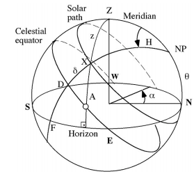 1356_Calculate the sunrise sunset local horizon points.png