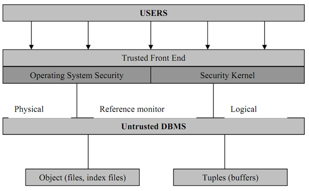 1357_Difference between Operating System and Database Security.png