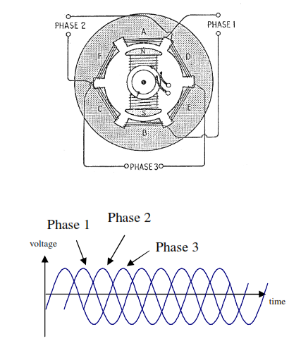 1357_The Three-phase alternator.png