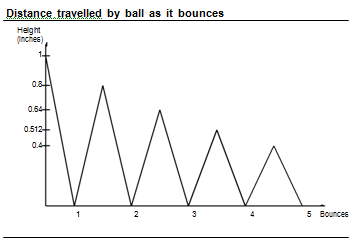 1362_distance travel by ball as it bounce.png