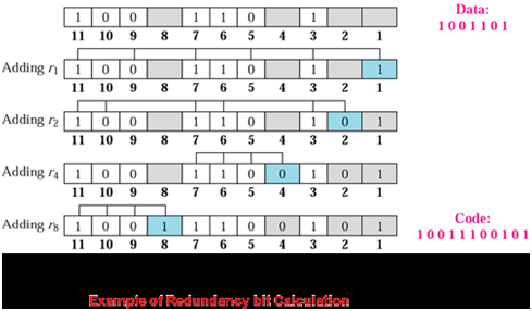 1364_Show the Error Correction by Hamming Code2.png