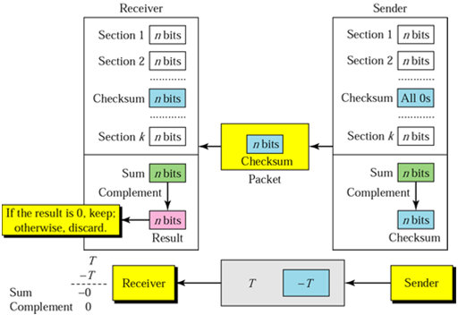 1371_Which steps are used at receiver end by check sum1.png