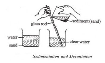 Decantation Technique of separating mixture