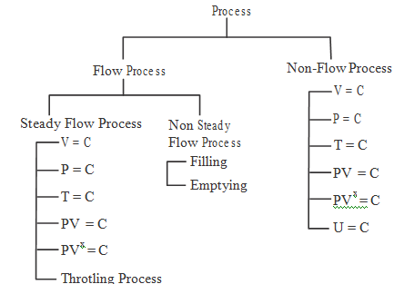 steady flow energy equation thermodynamics pdf