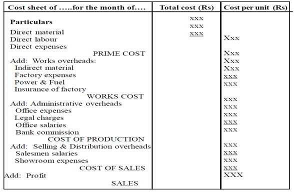 questions on cost sheet A cost sheet shows every expense involved in creating a product companies and contractors prepare cost sheets to show clients how much money it costs to provide.
