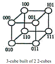 1393_What is Hypercube Network1.png