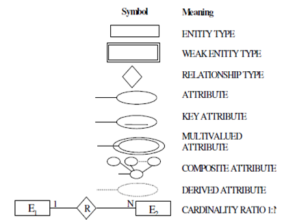What Are The Various Symbols Used To Draw An E R Diagram Database