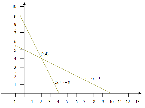 1402_Example of Graphical Technique of Linear Equations.png