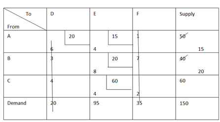 1404_Determine the feasible Solution of transportation problem2.png