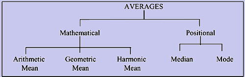 140_types of averages.png