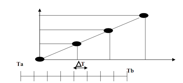 1410_Zero Acceleration (Constant Speed).png