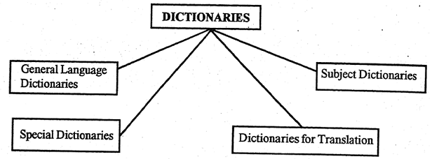 1413_types of dictionaries.png