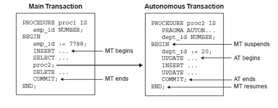 1415_autonomous transaction flow.png