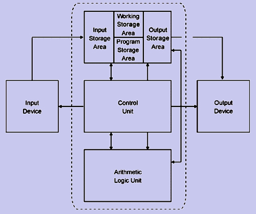 1416_basic structure of computer.png