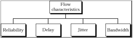 1419_Show the Flow characteristics.png