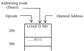 1433_Illustrate about Direct Addressing mode.png