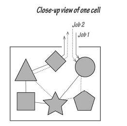1435_View of the Cell Used By Jobs – Process Design.png