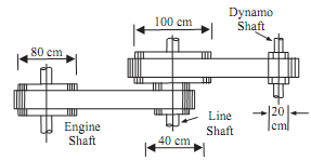1436_Find speed of dynamo shaft.png