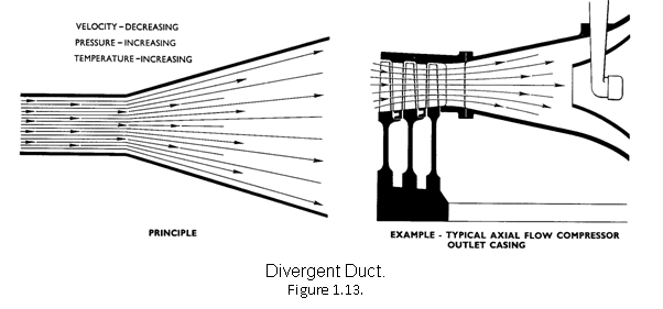 143_divergent and convergent ducts.png