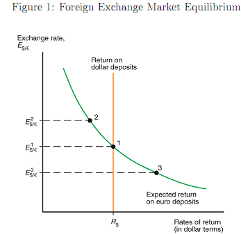 1466_Foreign Exchange Market Equilibrium.png
